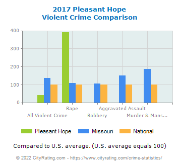Pleasant Hope Violent Crime vs. State and National Comparison