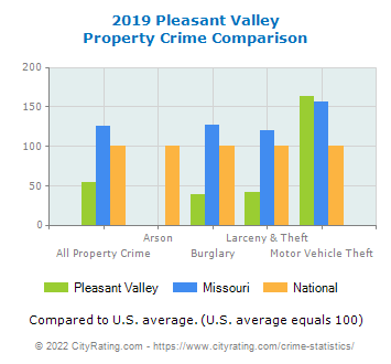 Pleasant Valley Property Crime vs. State and National Comparison