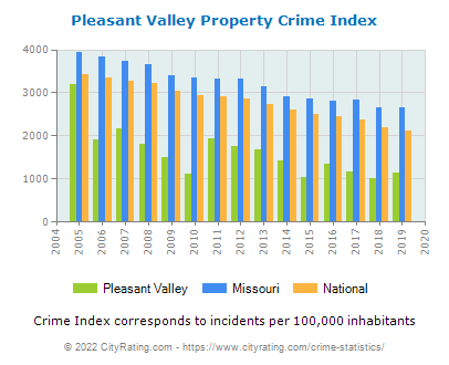Pleasant Valley Property Crime vs. State and National Per Capita