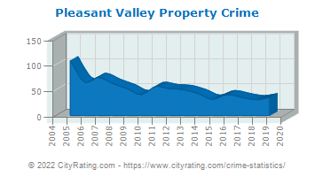 Pleasant Valley Property Crime