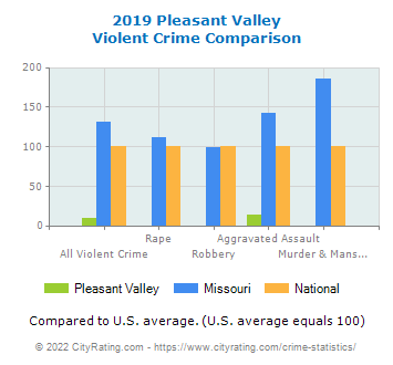 Pleasant Valley Violent Crime vs. State and National Comparison