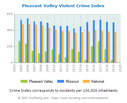 Pleasant Valley Violent Crime vs. State and National Per Capita