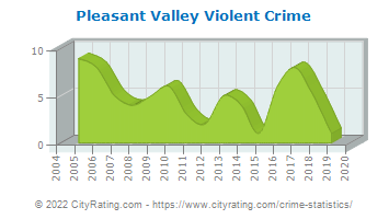 Pleasant Valley Violent Crime