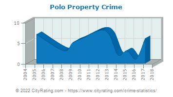Polo Property Crime