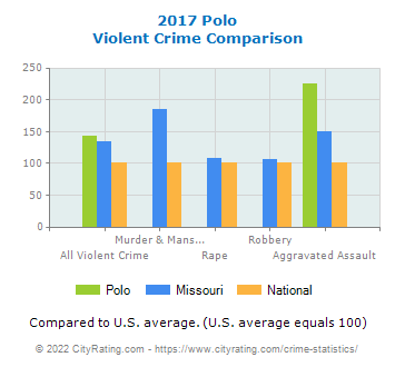 Polo Violent Crime vs. State and National Comparison