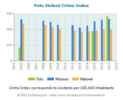 Polo Violent Crime vs. State and National Per Capita