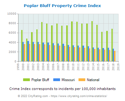 Poplar Bluff Property Crime vs. State and National Per Capita