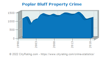 Poplar Bluff Property Crime