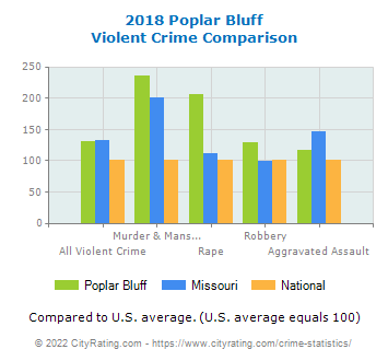 Poplar Bluff Violent Crime vs. State and National Comparison