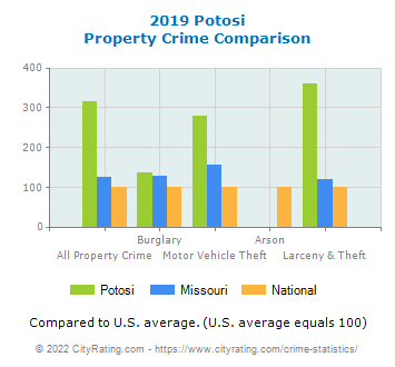 Potosi Property Crime vs. State and National Comparison