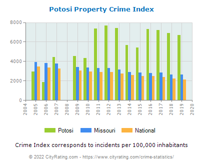 Potosi Property Crime vs. State and National Per Capita