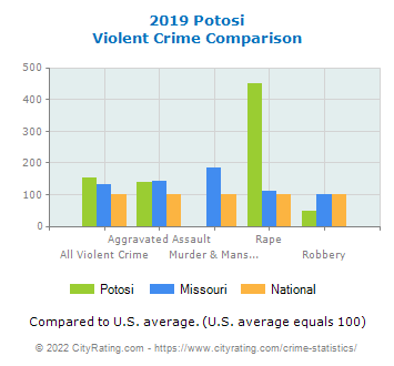 Potosi Violent Crime vs. State and National Comparison
