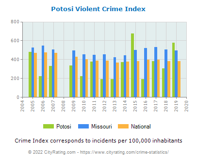 Potosi Violent Crime vs. State and National Per Capita