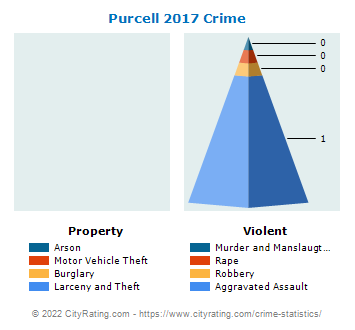 Purcell Crime 2017