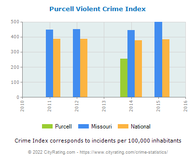 Purcell Violent Crime vs. State and National Per Capita
