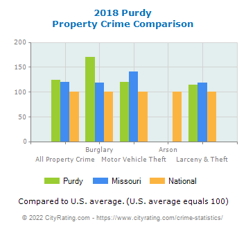 Purdy Property Crime vs. State and National Comparison