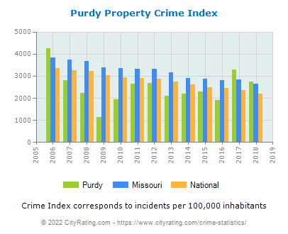 Purdy Property Crime vs. State and National Per Capita