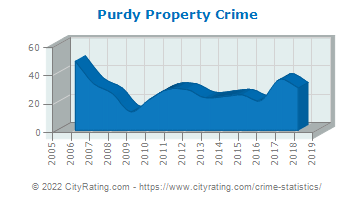 Purdy Property Crime
