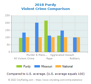 Purdy Violent Crime vs. State and National Comparison