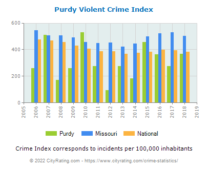 Purdy Violent Crime vs. State and National Per Capita