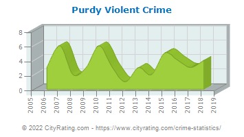 Purdy Violent Crime