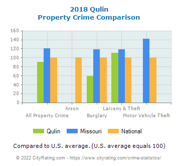 Qulin Property Crime vs. State and National Comparison