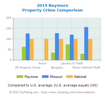 Raymore Property Crime vs. State and National Comparison