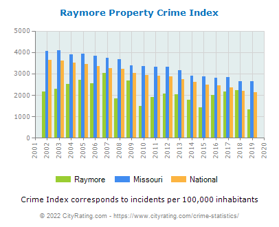 Raymore Property Crime vs. State and National Per Capita
