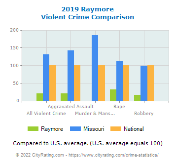 Raymore Violent Crime vs. State and National Comparison