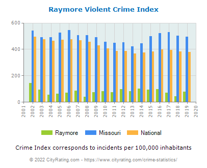 Raymore Violent Crime vs. State and National Per Capita