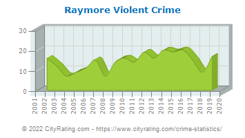 Raymore Violent Crime