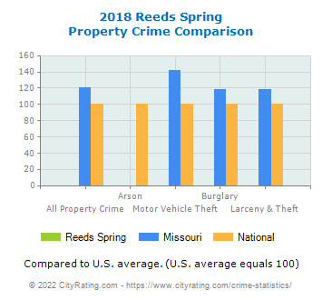 Reeds Spring Property Crime vs. State and National Comparison