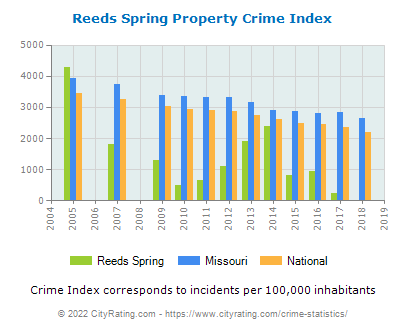 Reeds Spring Property Crime vs. State and National Per Capita