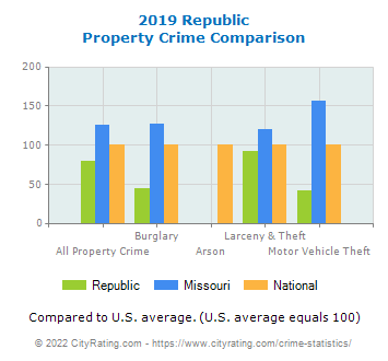 Republic Property Crime vs. State and National Comparison