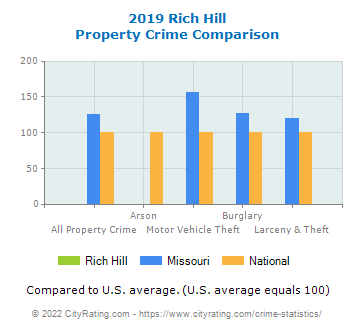 Rich Hill Property Crime vs. State and National Comparison