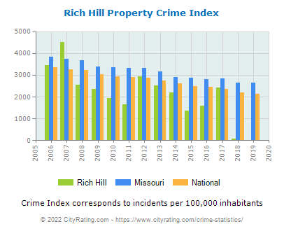 Rich Hill Property Crime vs. State and National Per Capita