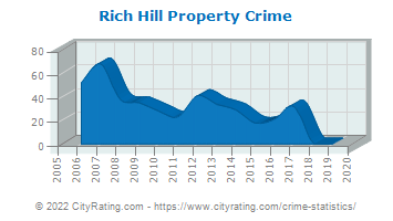 Rich Hill Property Crime