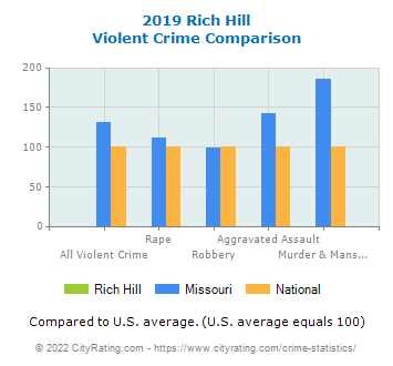 Rich Hill Violent Crime vs. State and National Comparison