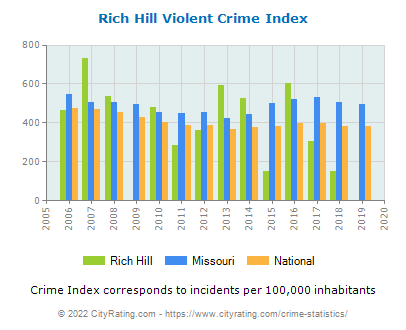 Rich Hill Violent Crime vs. State and National Per Capita