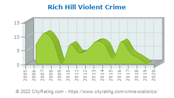 Rich Hill Violent Crime