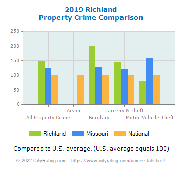Richland Property Crime vs. State and National Comparison