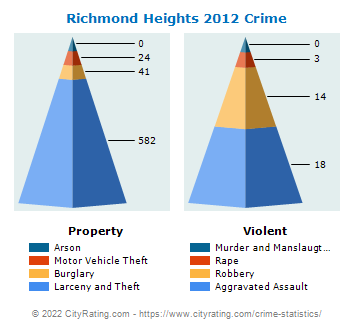 Richmond Heights Crime 2012