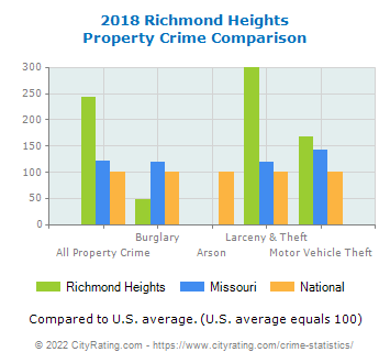 Richmond Heights Property Crime vs. State and National Comparison