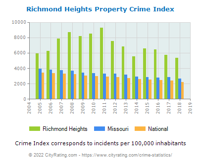 Richmond Heights Property Crime vs. State and National Per Capita