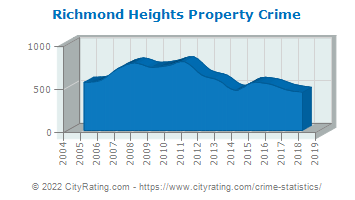Richmond Heights Property Crime