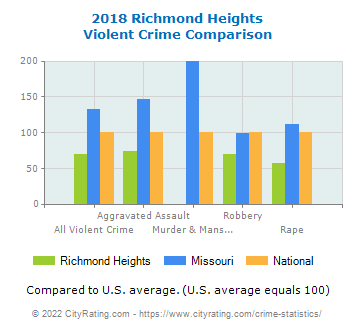 Richmond Heights Violent Crime vs. State and National Comparison