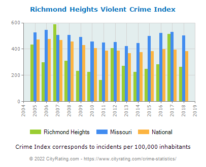 Richmond Heights Violent Crime vs. State and National Per Capita