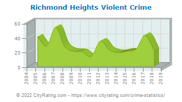 Richmond Heights Violent Crime