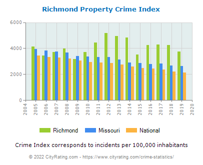 Richmond Property Crime vs. State and National Per Capita