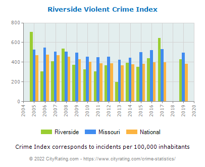 Riverside Violent Crime vs. State and National Per Capita